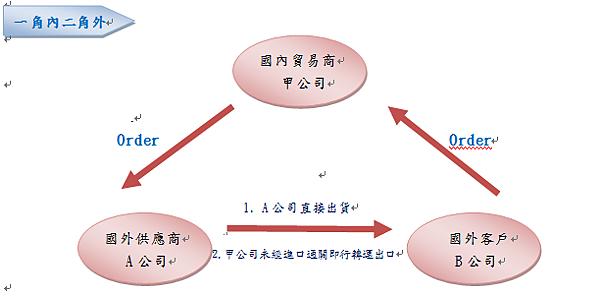 三角貿易 安大稅務記帳士事務所 A D Accounting Office 痞客邦