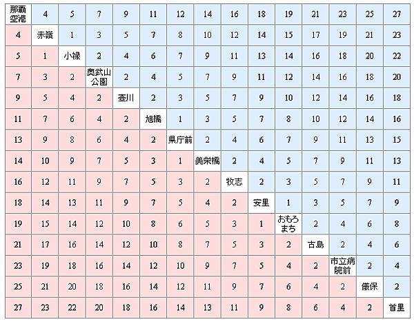 沖繩電車行程時間