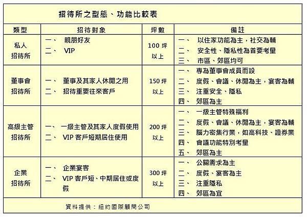 招待所之型態、功能比較表