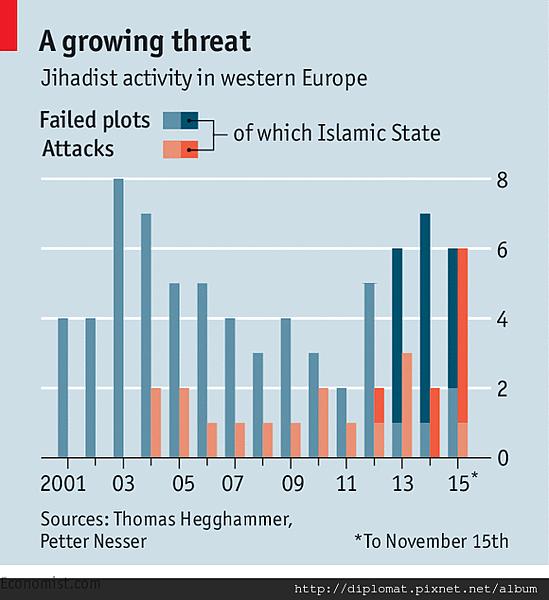 在歐洲日益猖狂的恐怖行動