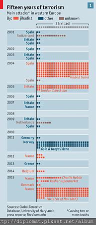 歐洲近15年來的恐怖威脅史.pn
