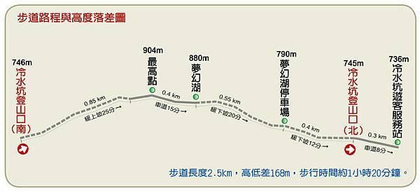 步道路程與實際落差圖.jpg