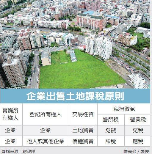 企業賣借名登記土地 要稅