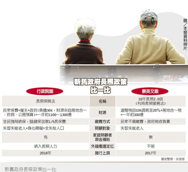 籌長照財源 新政府擬調高遺贈稅