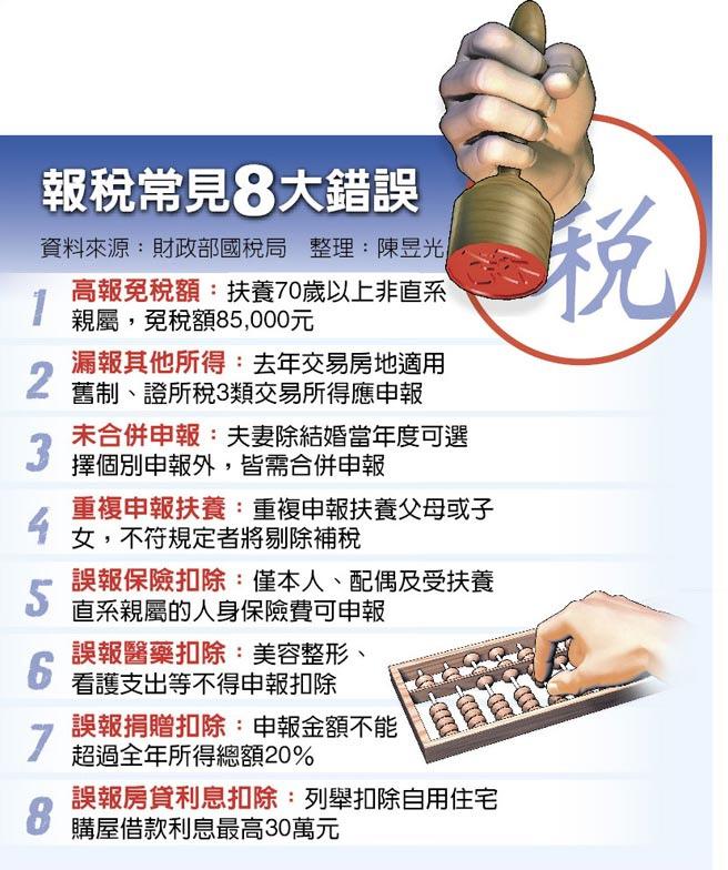 今天起報稅 小心8大地雷(本報資料照片)