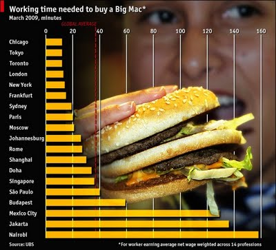 big mac purchasing power.jpg