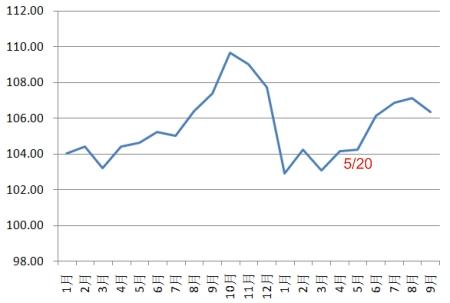 96-97台灣物價指數曲線圖.jpg