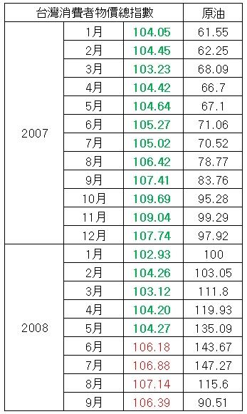 物價指數數列.jpg