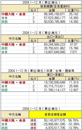 前3大貿易國統計 2004.jpg