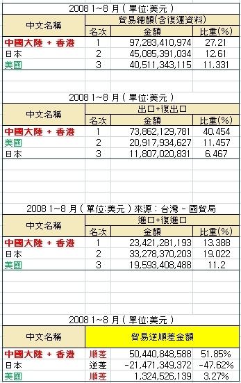 前3大貿易國統計 2008.jpg