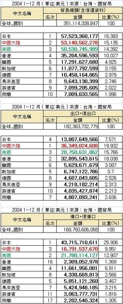 貿易統計 2004.jpg