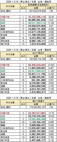 貿易統計 2008.jpg