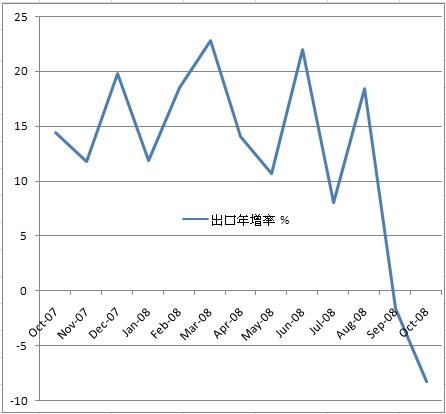 台灣出口年增率曲線.jpg