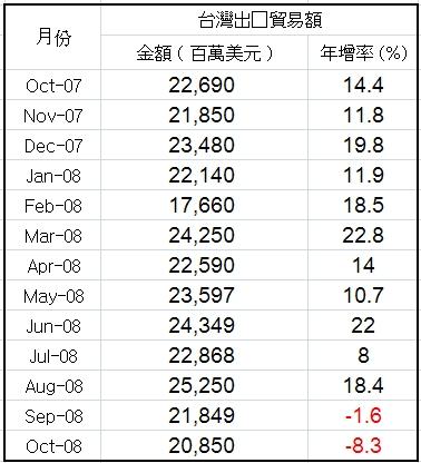 台灣出口貿易額.jpg