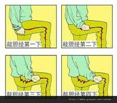「敲膽經位置圖」的圖片搜尋結果