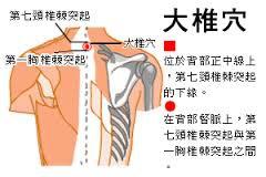 「大椎穴」的圖片搜尋結果