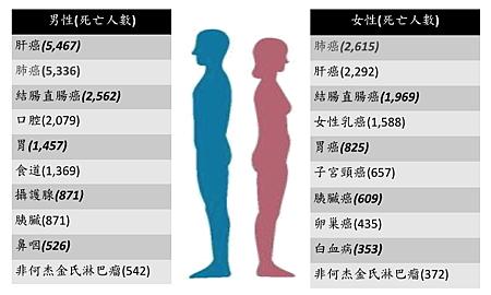 p01十大死亡癌症.png