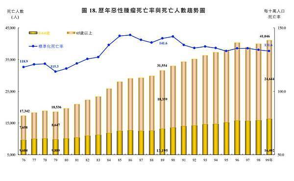 p05歷年惡性腫瘤死亡率與死亡人數趨勢圖.jpg