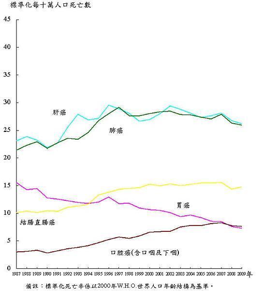 p06主要癌症標準化死亡率趨勢圖.jpg
