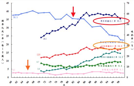 p10歷年癌症死亡率及吸菸率.png