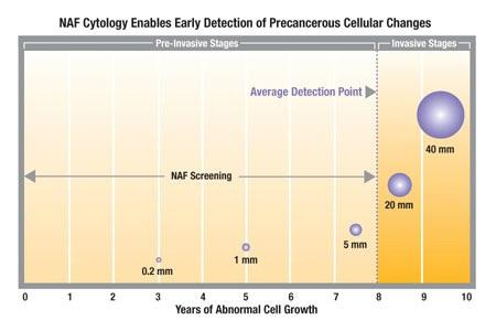p25腫瘤生長到可偵測大小至少要一年.jpg