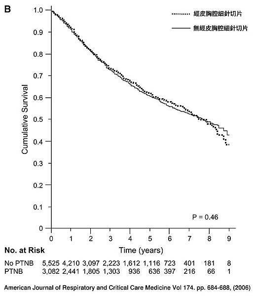 p34第一期肺癌以經皮胸腔細針切片確診,不影響存活率.jpg