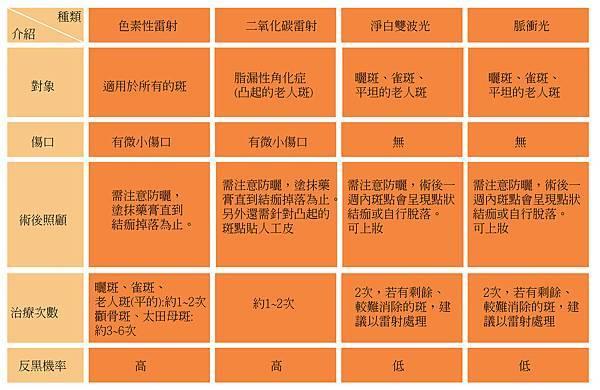 利欣診所-素顏光脈衝光03