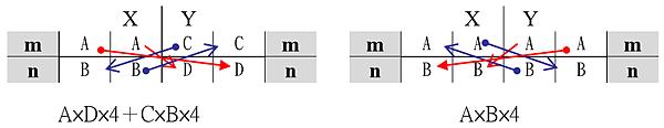 十字交乘填滿法(呈旋轉狀)