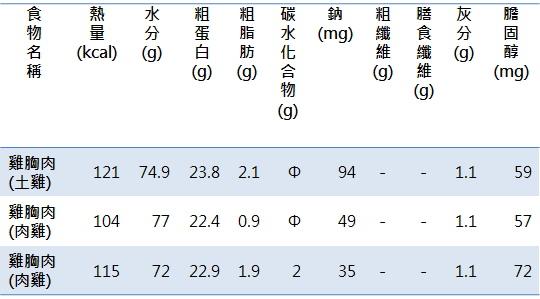 雞肉成分表1