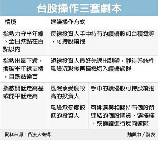 市場緊盯五大事-Monday Blue台股三劇本應變_04