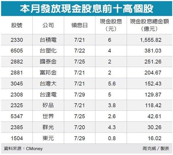 7月行情 配息大潮助攻、股息比股票股利受歡迎