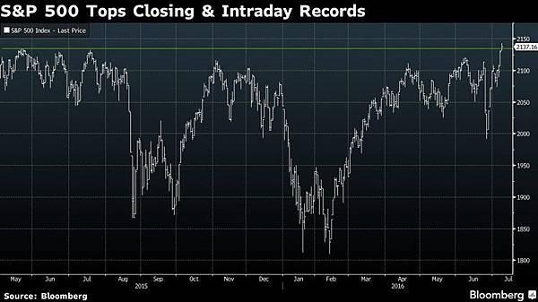 美股標普500指數創新高 市場看好美經濟、更多刺激措施