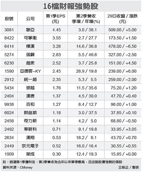 停券高峰期 量能降溫、16檔財報勇將突圍_02