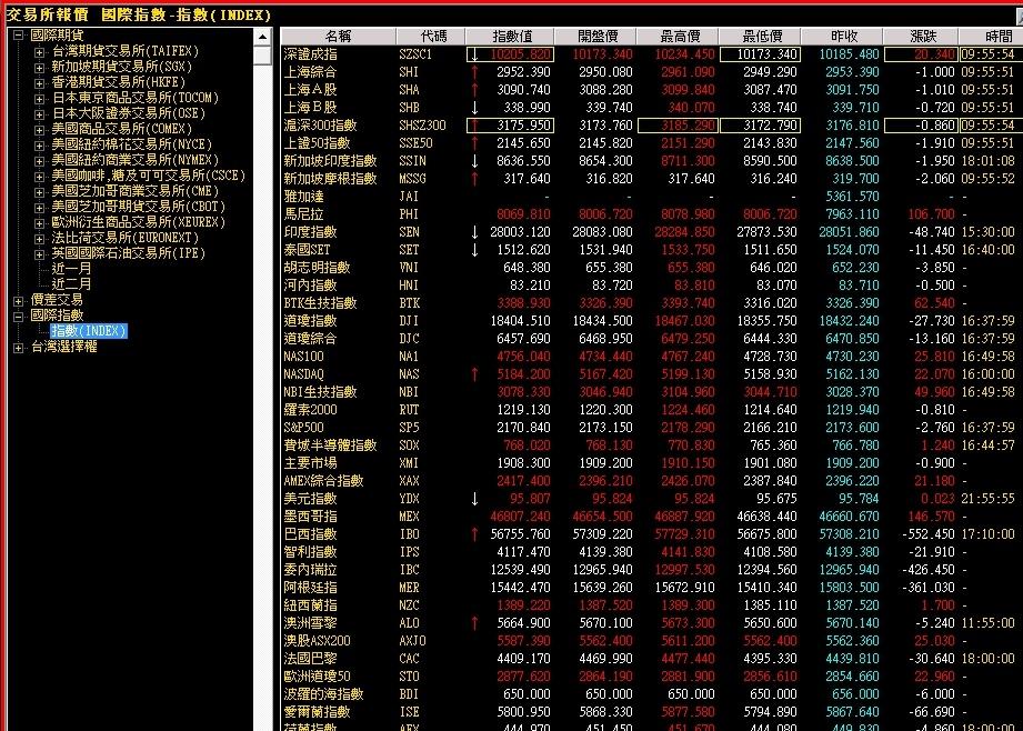 本週企業財報可能有重大影響!原油價格下挫 S&P 500再度出現漲勢訊號