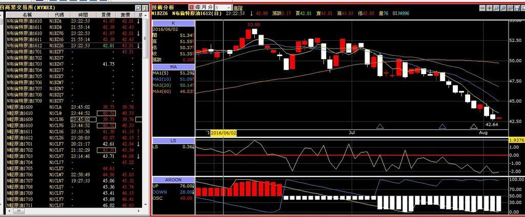 高盛分析師:已開發國家股市數月內恐下跌10% 原油跌破40美元