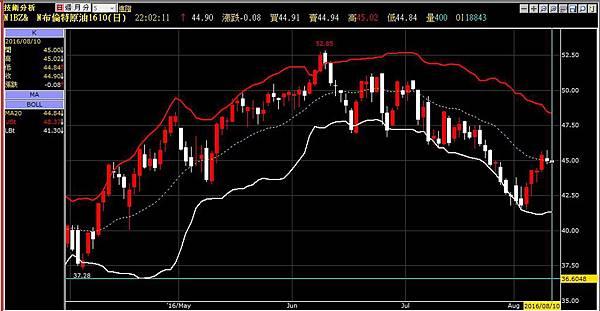 預期原油將走高、Fed難升息 美元回檔 黃金收高