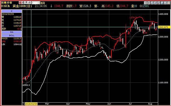 預期原油將走高、Fed難升息 美元回檔 黃金收高_02