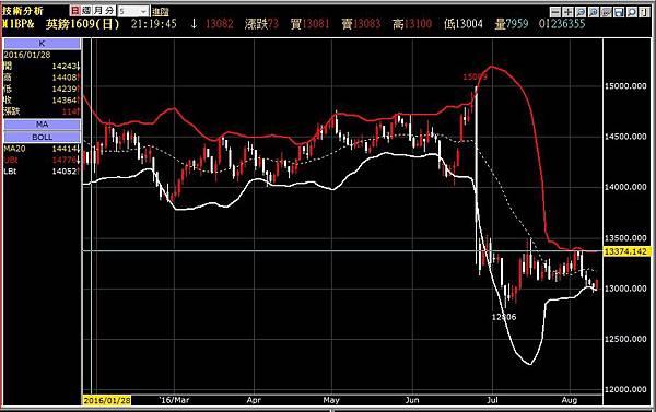 預期原油將走高、Fed難升息 美元回檔 黃金收高_03