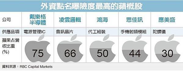 蘋果傳砍價供應鏈台廠憂、台積營收減急喊財測不變