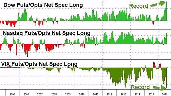 期貨淨多單亦狂刷歷史新高!!六項指標 直指美國股市已嚴重高估