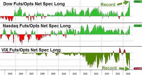 期貨淨多單亦狂刷歷史新高!!六項指標 直指美國股市已嚴重高估_02