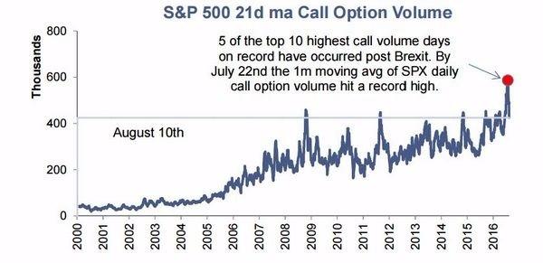 期貨淨多單亦狂刷歷史新高!!六項指標 直指美國股市已嚴重高估_03