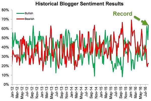 期貨淨多單亦狂刷歷史新高!!六項指標 直指美國股市已嚴重高估_06