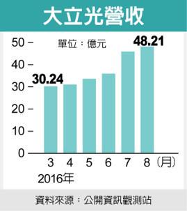 外資期現貨再偏多布局 蘋果鏈動了大立光營收增6%