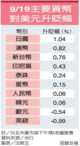 外資回籠 股匯市雙飆行情沸騰_02