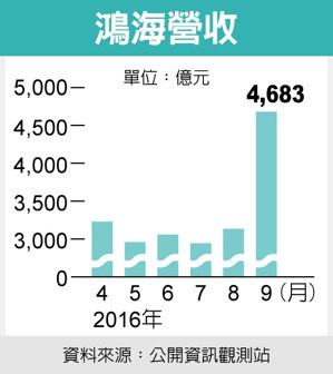 台塑四寶威風Q3大賺逾500億 蘋果光發威鴻海營收大增_02
