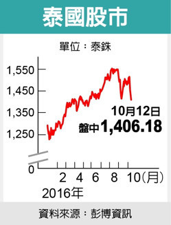 泰王病危股匯跌勢加重 美股微漲對Fed升息看法不變