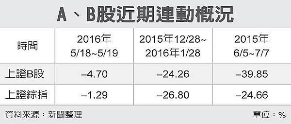 什麼是大陸B股?上海B股閃崩 人民幣劇貶為導火線