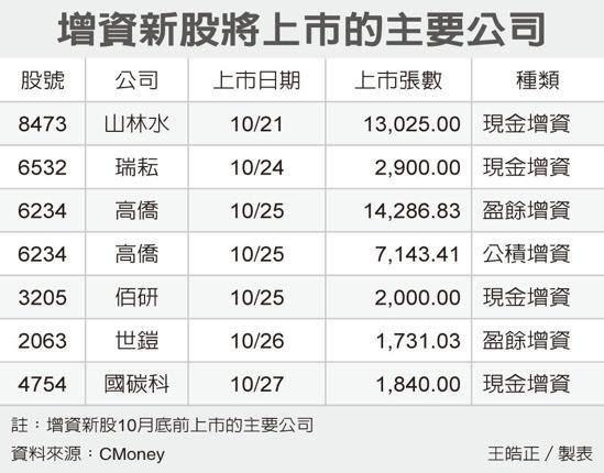 選股難度升高是台股大課題 臺灣加權ETF「反正」都得力_02