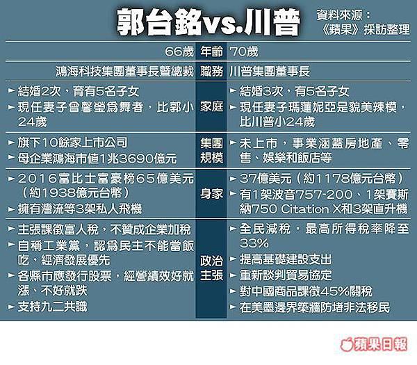 「郭董想選總統 川普勝選當天 鴻海密商」的圖片搜尋結果